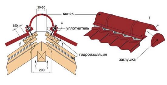 Уплотнитель под конек металлочерепицы своими руками