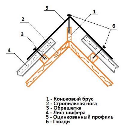Как сделать конек из оцинковки