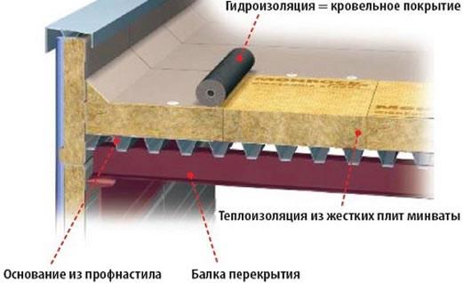 Конструкция плоской кровли по деревянным балкам, как подобрать кровельные материалы
