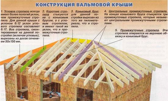 Проект вальмовой крыши дома своими руками, как сделать чертеж и схему