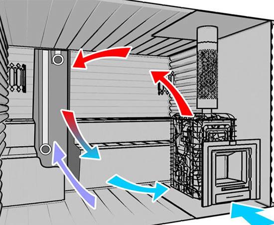 Правильная вентиляция в сауне